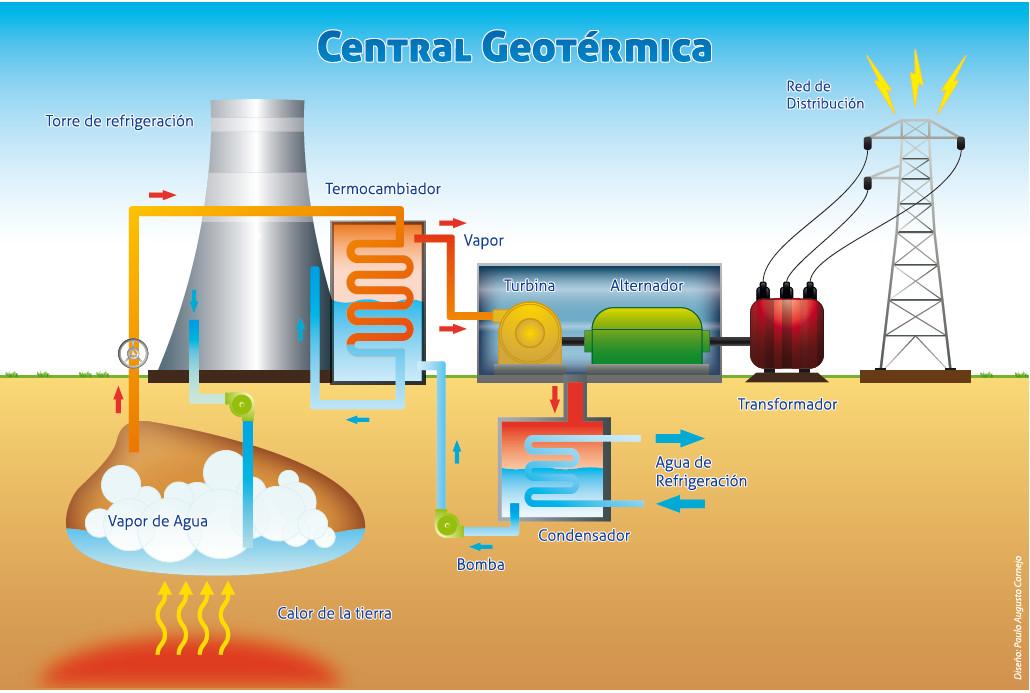 La energ a geot rmica un potencial por desarrollar lampadia - Centrale solare a specchi piani ...