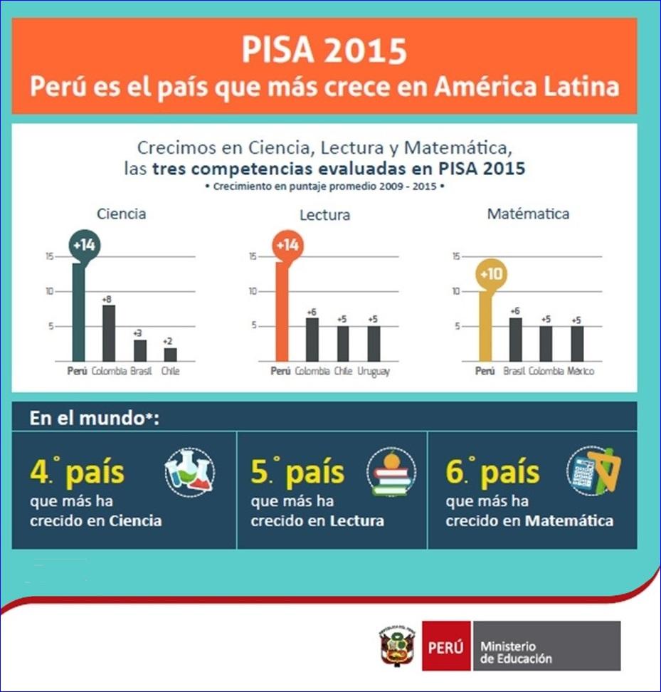 El Perú mejora en los resultados PISA   Lampadia