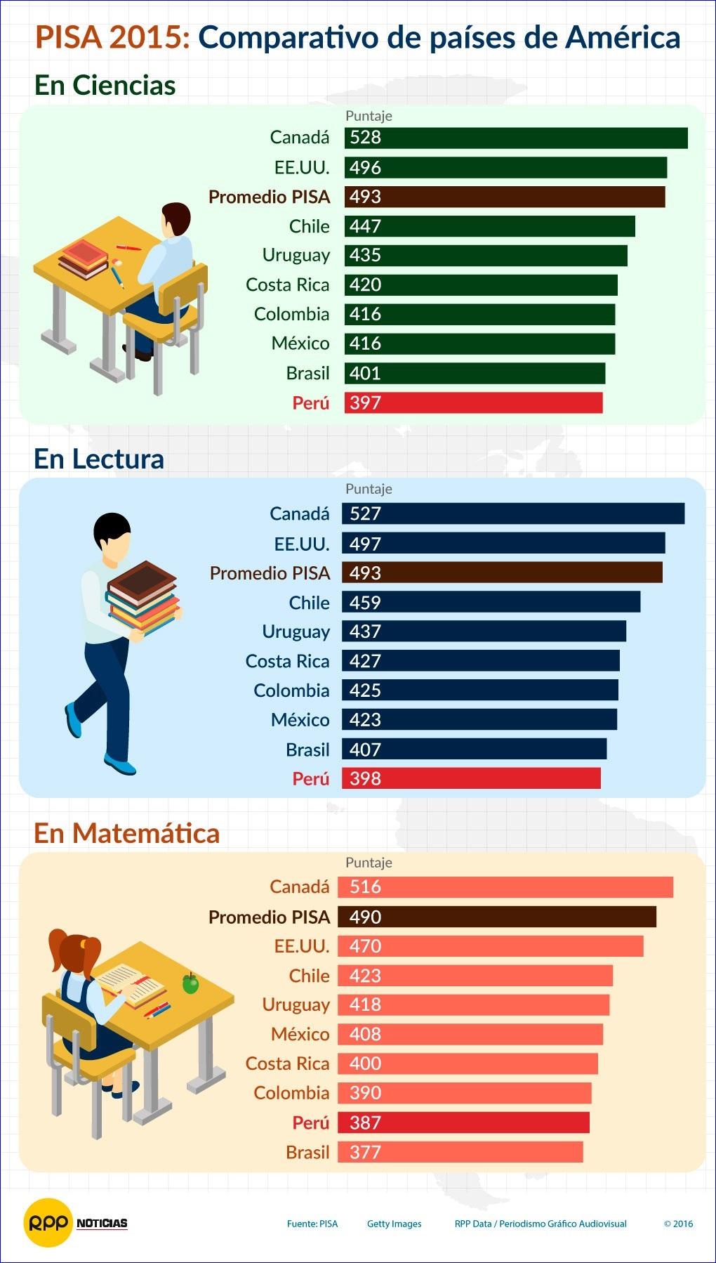 El Perú mejora en los resultados PISA | Lampadia