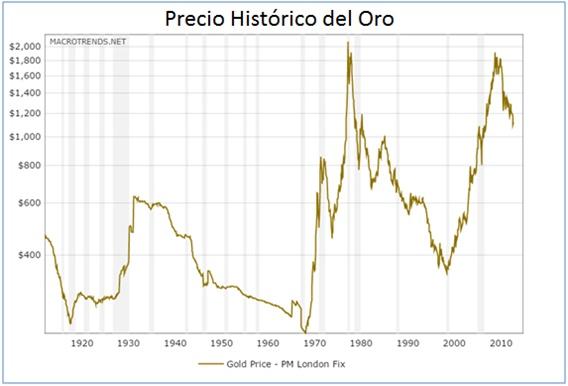 Entre Las Prinles Razones Para La Caída Del Precio Oro Este Año Está El Fortalecimiento Dólar Y Debilitamiento Euro